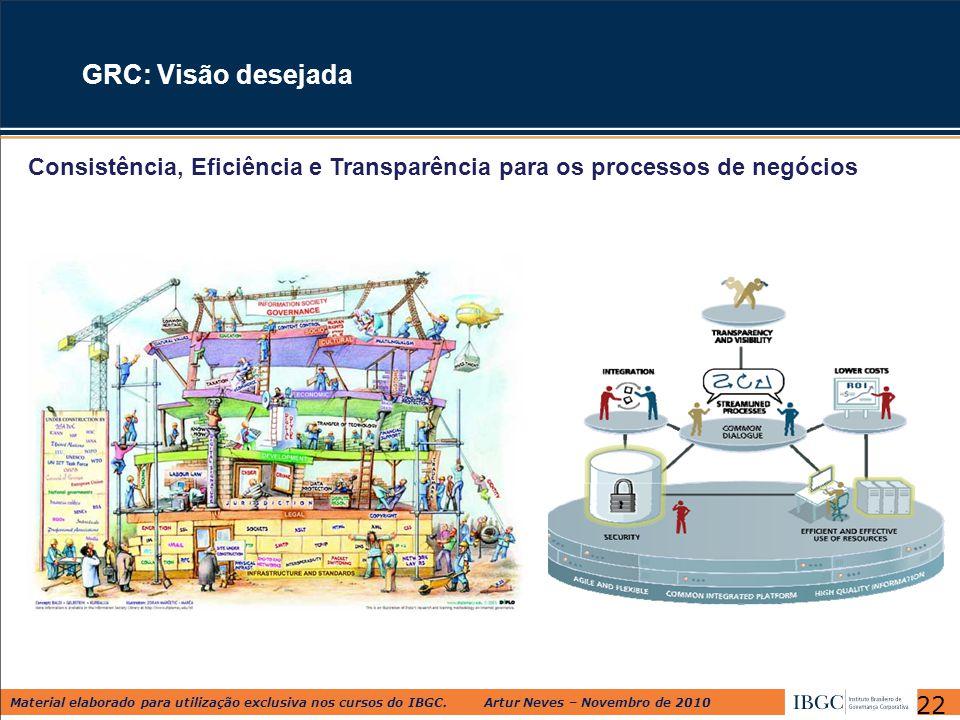 GRC: Visão desejada Consistência, Eficiência e Transparência para os processos de negócios