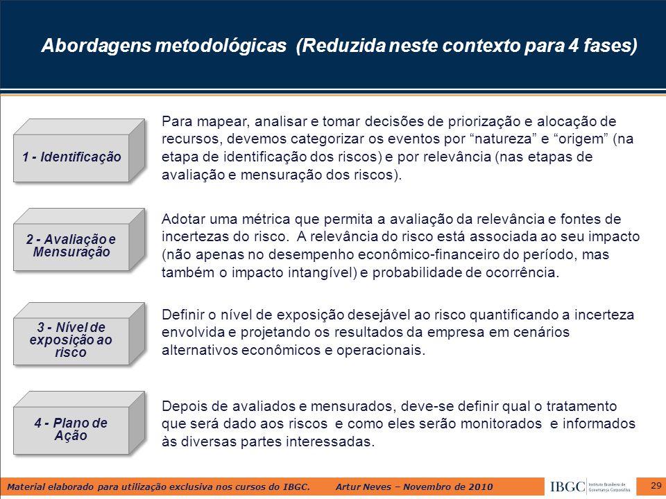 Abordagens metodológicas (Reduzida neste contexto para 4 fases)