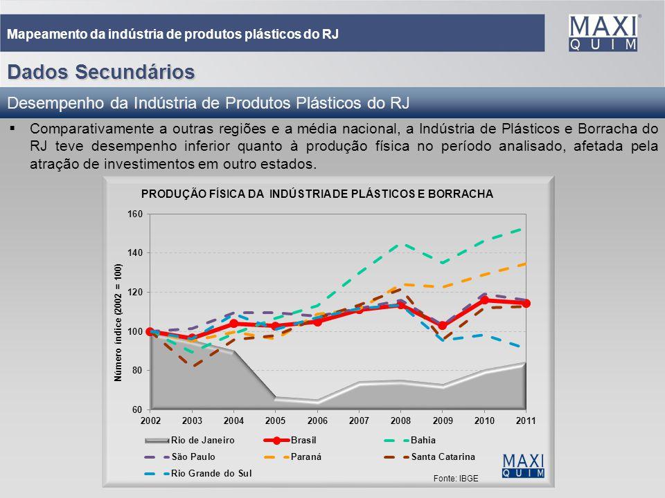 Dados Secundários Desempenho da Indústria de Produtos Plásticos do RJ