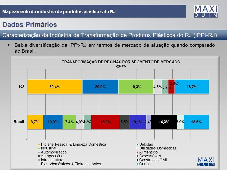Mapeamento da indústria de produtos plásticos do RJ