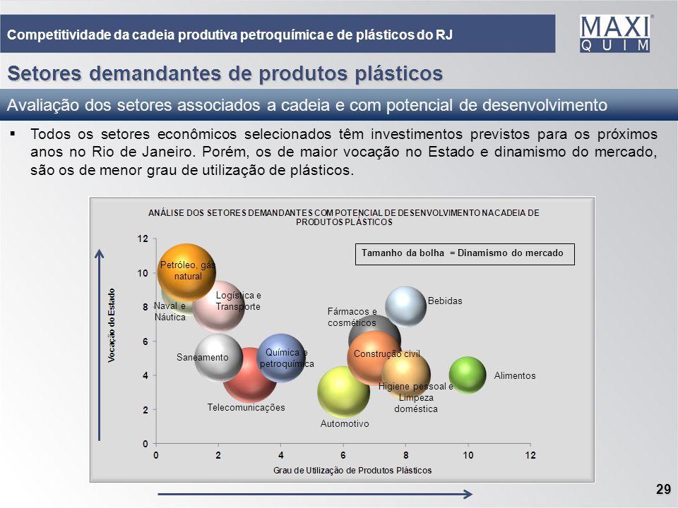 Setores demandantes de produtos plásticos