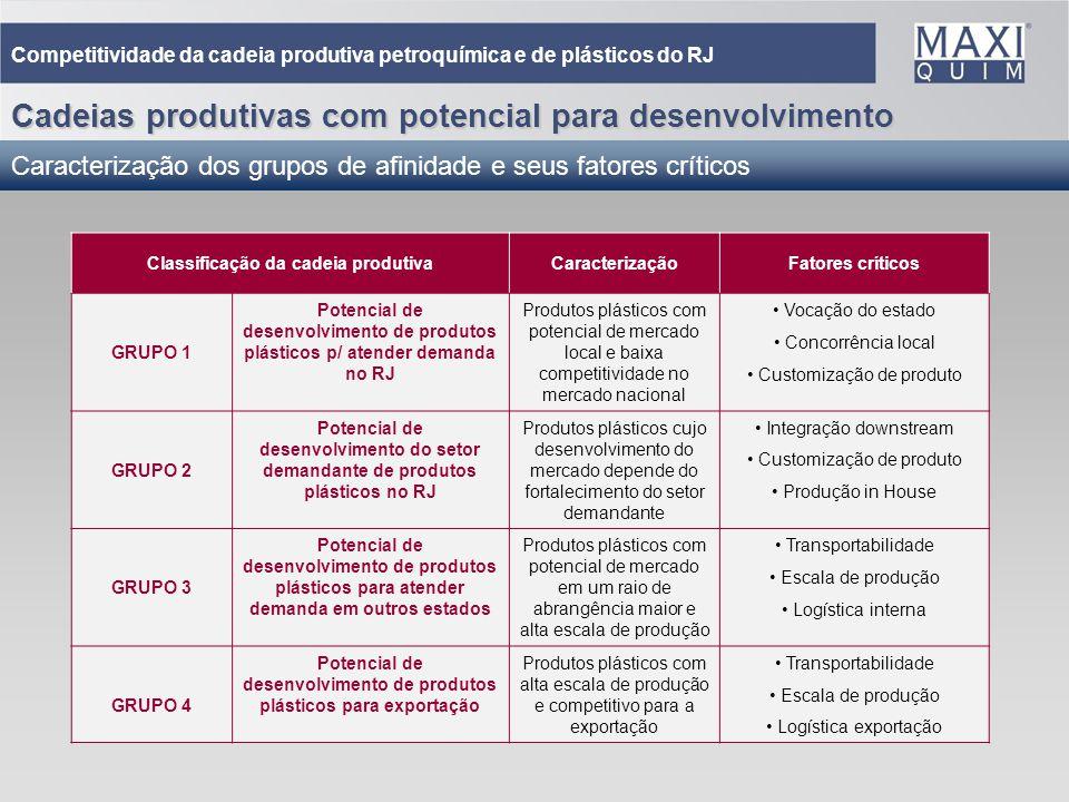 Cadeias produtivas com potencial para desenvolvimento