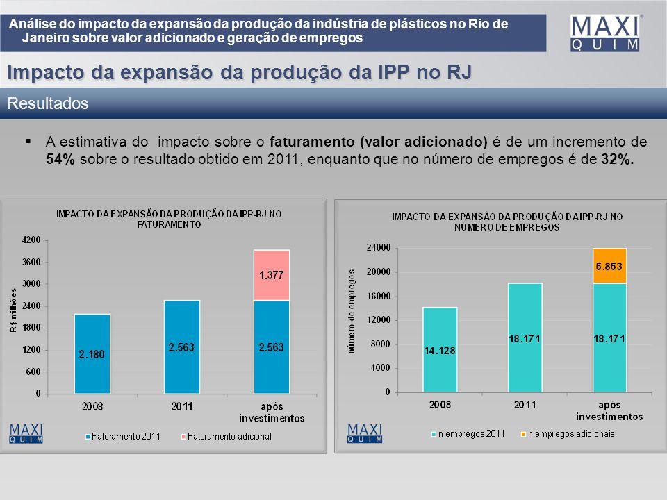 Impacto da expansão da produção da IPP no RJ