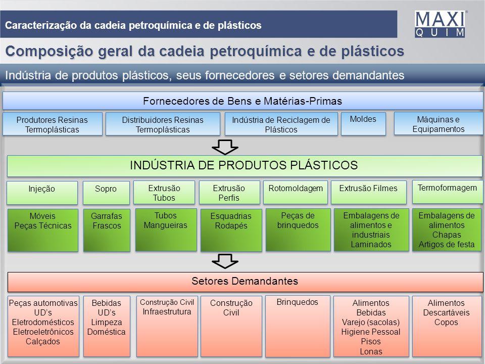 Composição geral da cadeia petroquímica e de plásticos