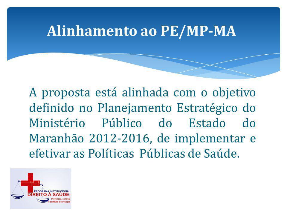 Alinhamento ao PE/MP-MA