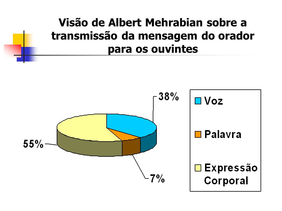 Visão de Albert Mehrabian sobre a transmissão da mensagem do orador para os ouvintes