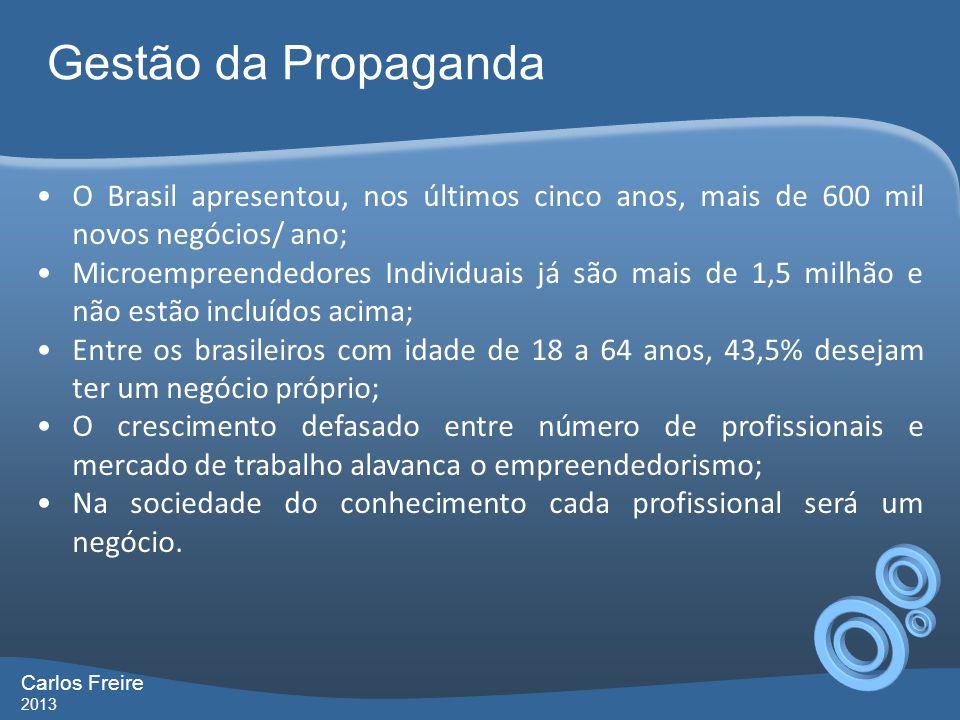 Gestão da Propaganda O Brasil apresentou, nos últimos cinco anos, mais de 600 mil novos negócios/ ano;
