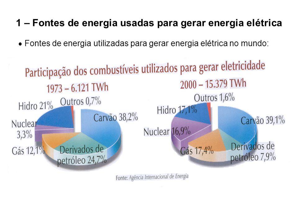 1 – Fontes de energia usadas para gerar energia elétrica