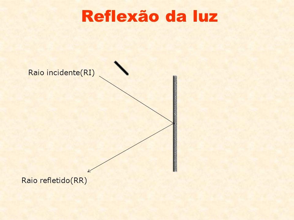 Reflexão da luz Raio incidente(RI) Raio refletido(RR)