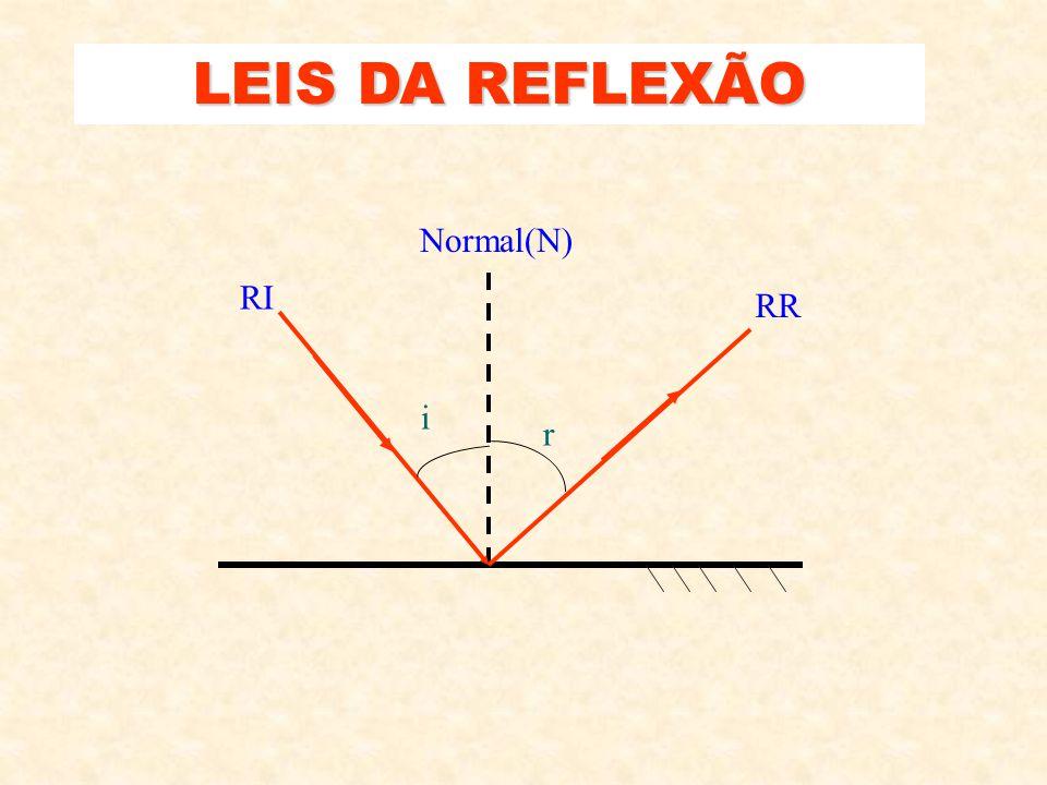 LEIS DA REFLEXÃO Normal(N) RI RR i r