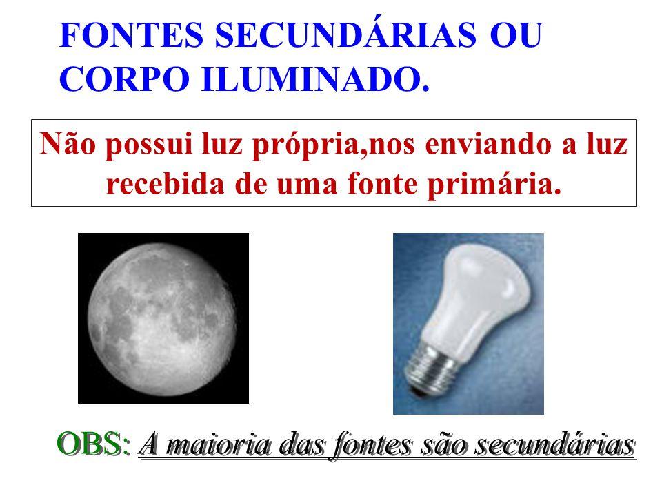 FONTES SECUNDÁRIAS OU CORPO ILUMINADO.