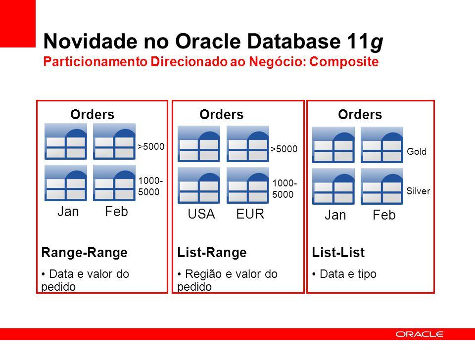 Novidade no Oracle Database 11g Particionamento Direcionado ao Negócio: Composite