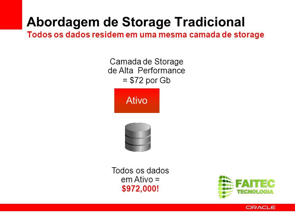 Abordagem de Storage Tradicional Todos os dados residem em uma mesma camada de storage