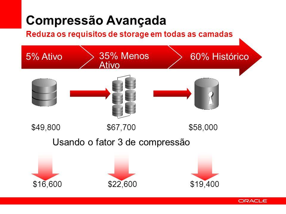 Compressão Avançada Reduza os requisitos de storage em todas as camadas