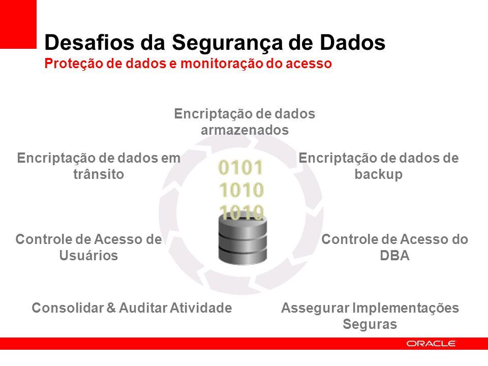 Desafios da Segurança de Dados Proteção de dados e monitoração do acesso