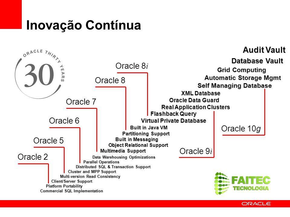 Inovação Contínua Oracle 8i Oracle 8 Oracle 7 Oracle 6 Oracle 10g