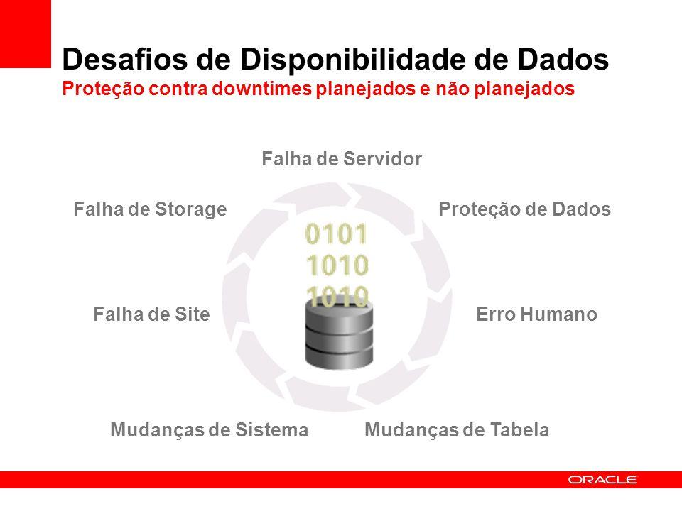 Desafios de Disponibilidade de Dados Proteção contra downtimes planejados e não planejados
