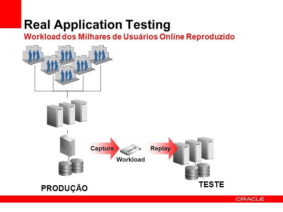 Real Application Testing Workload dos Milhares de Usuários Online Reproduzido