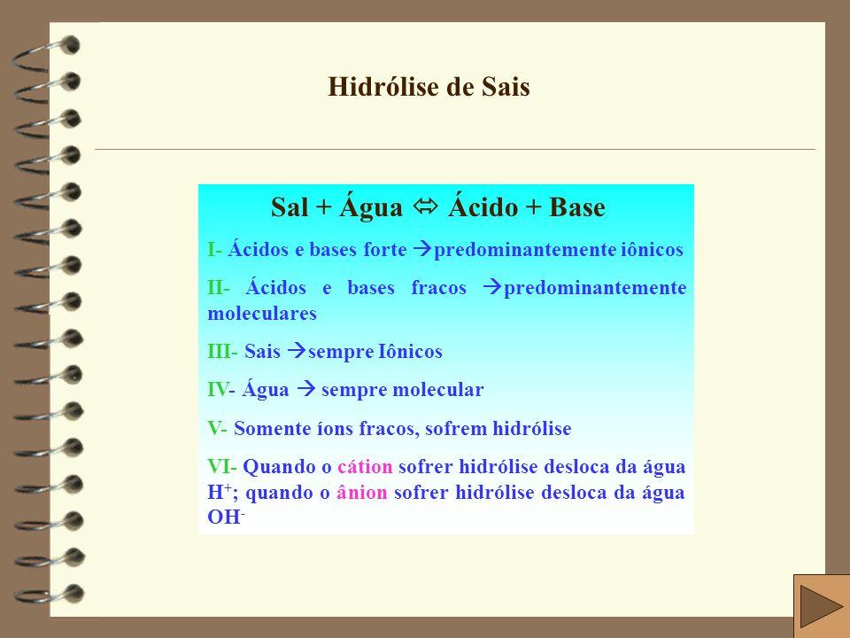 Hidrólise de Sais Sal + Água  Ácido + Base