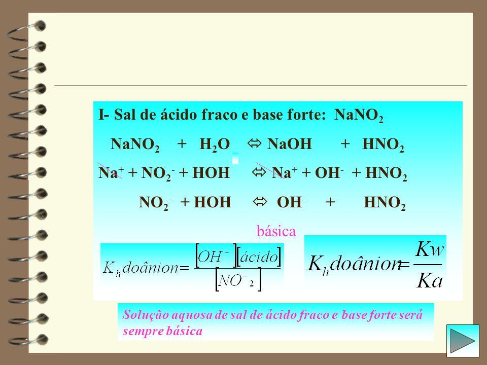 I- Sal de ácido fraco e base forte: NaNO2 NaNO2 + H2O  NaOH + HNO2