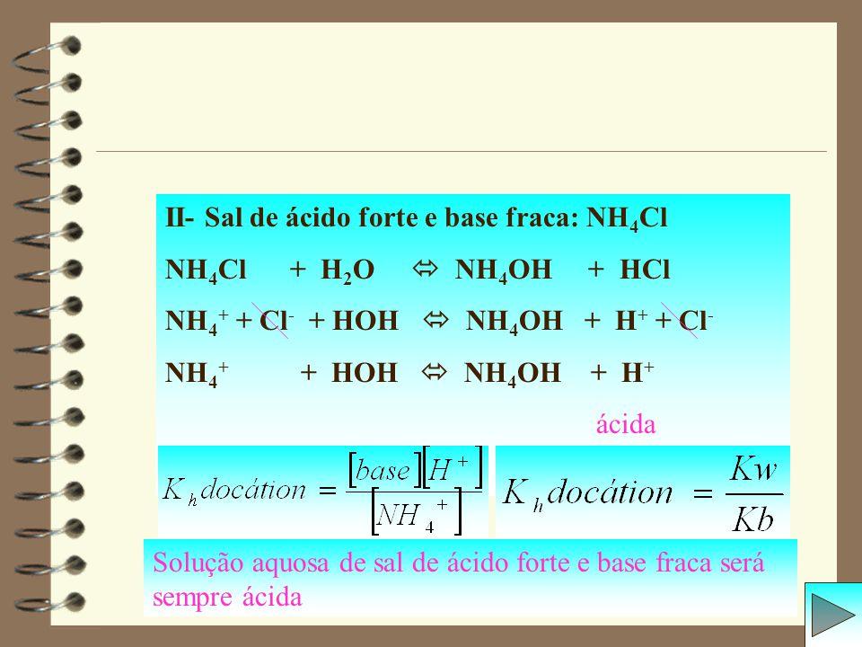II- Sal de ácido forte e base fraca: NH4Cl