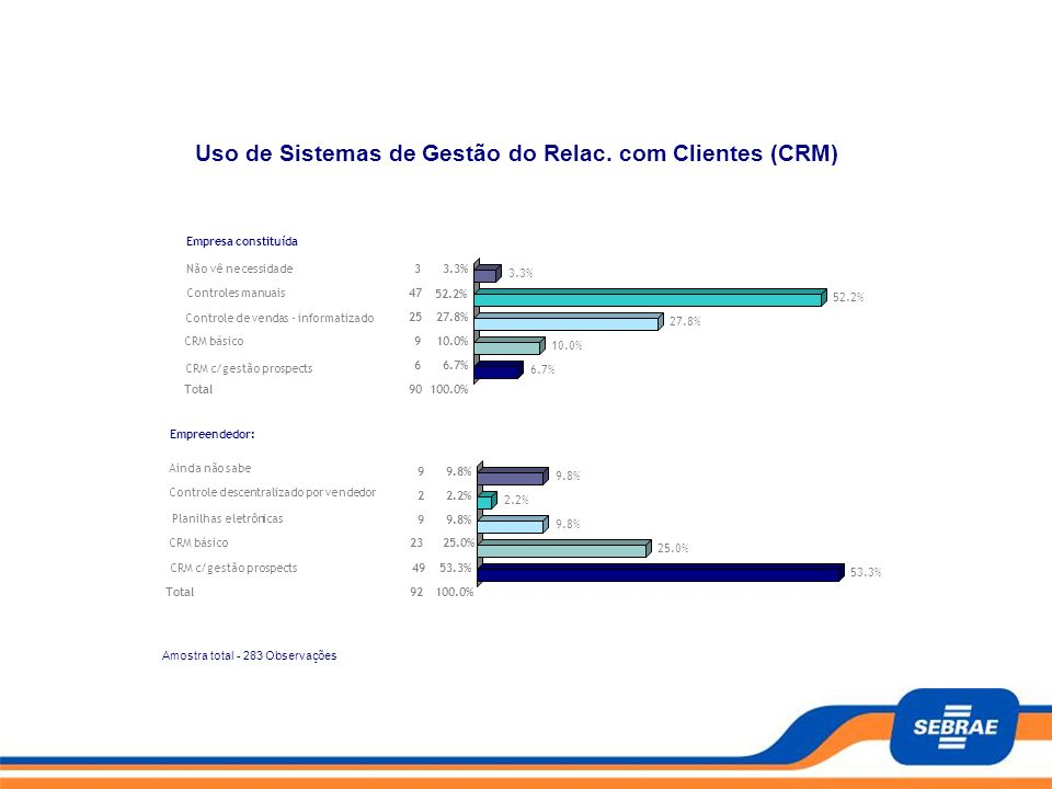 Uso de Sistemas de Gestão do Relac. com Clientes (CRM)