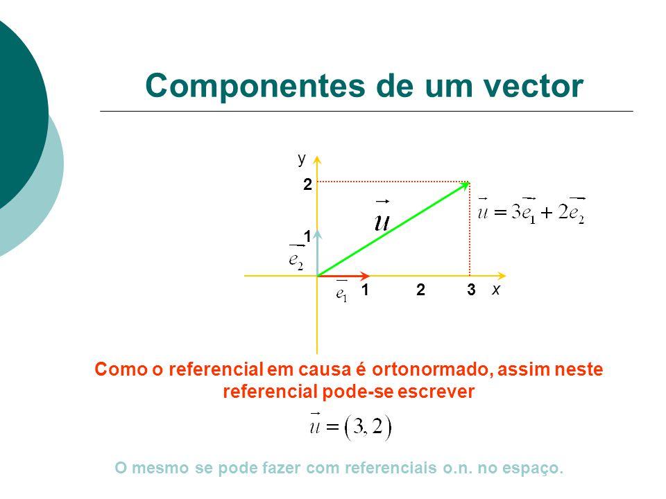 Componentes de um vector