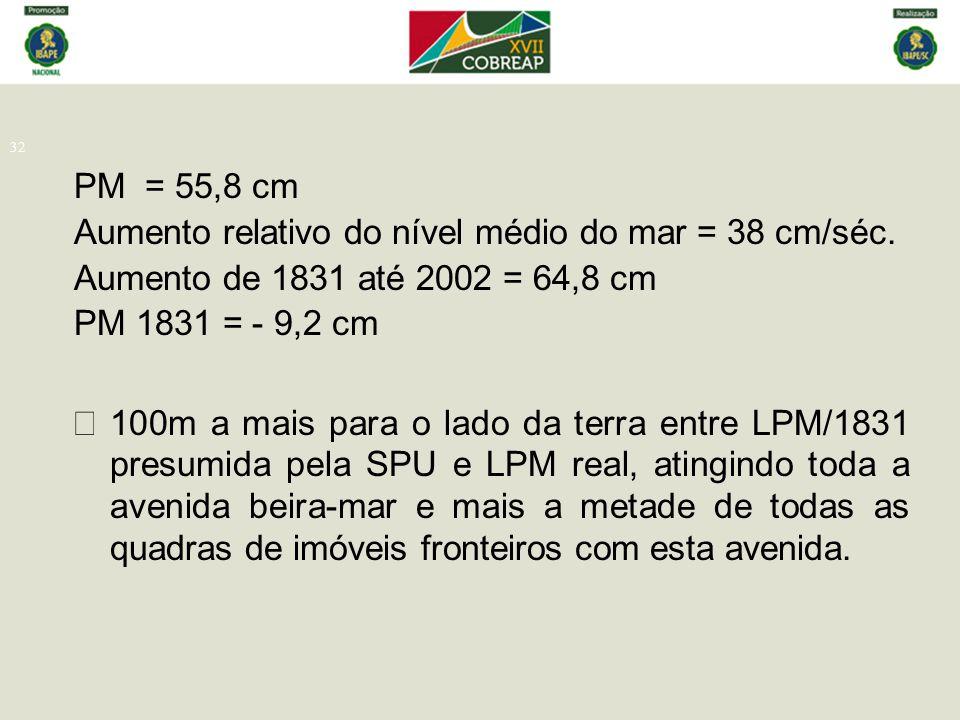 PM = 55,8 cm Aumento relativo do nível médio do mar = 38 cm/séc. Aumento de 1831 até 2002 = 64,8 cm.
