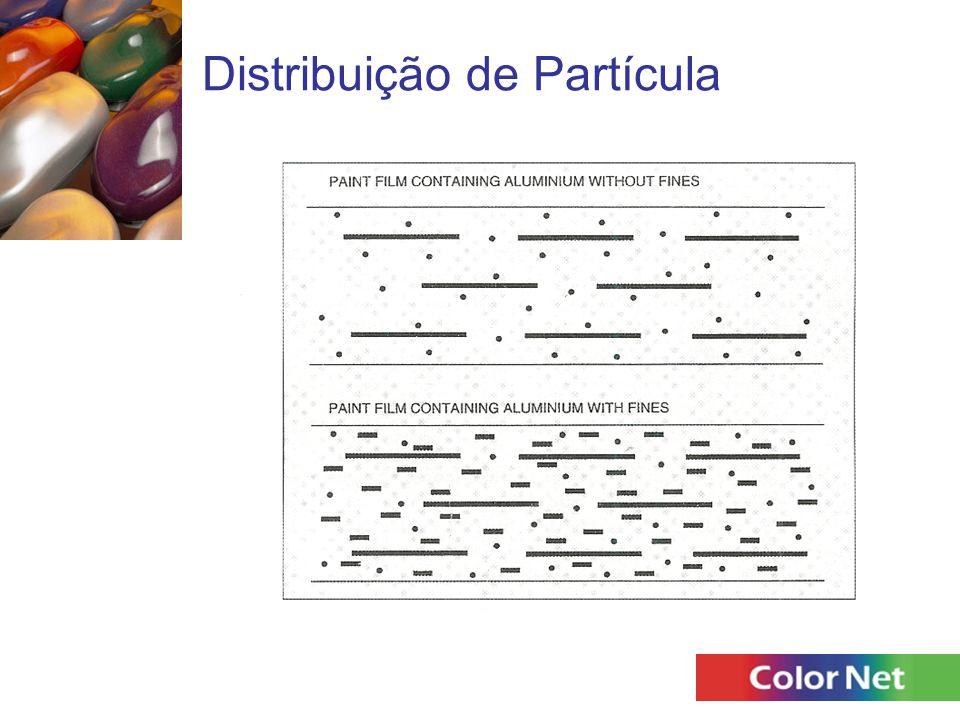 Distribuição de Partícula