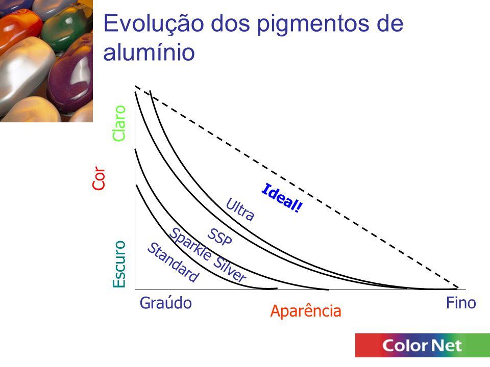 Evolução dos pigmentos de alumínio