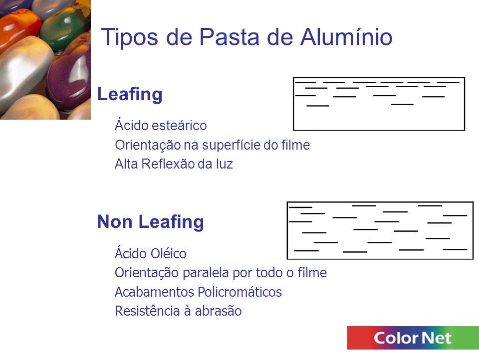 Tipos de Pasta de Alumínio
