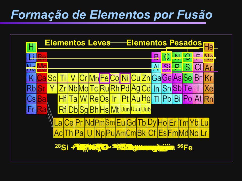 Formação de Elementos por Fusão