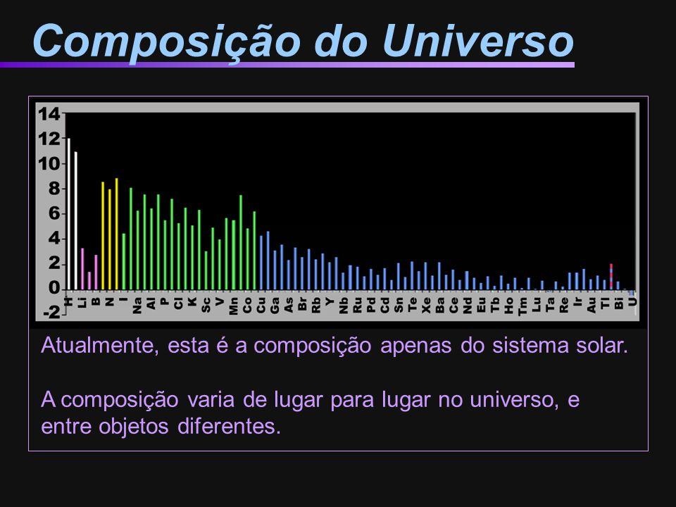 Composição do Universo