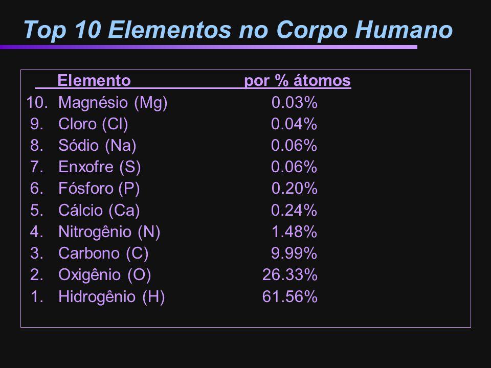 Top 10 Elementos no Corpo Humano
