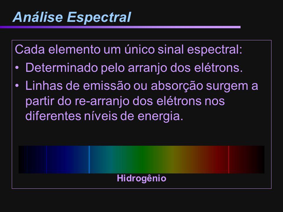 Análise Espectral Cada elemento um único sinal espectral: