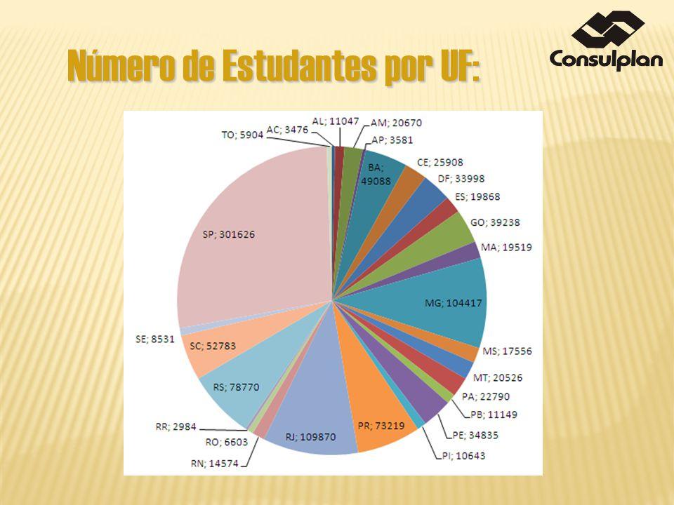 Número de Estudantes por UF: