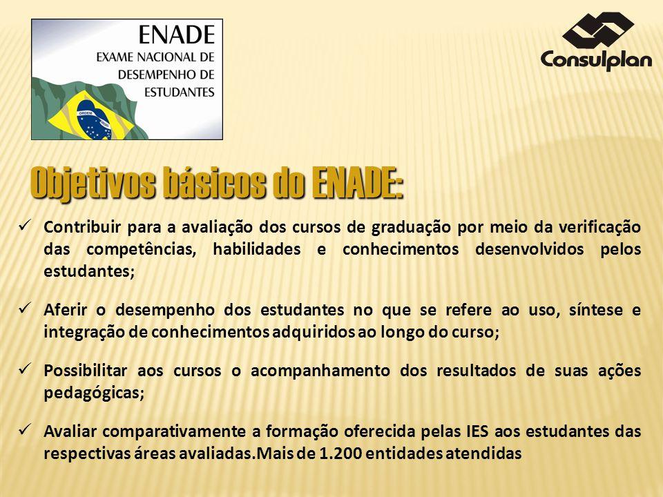 Objetivos básicos do ENADE: