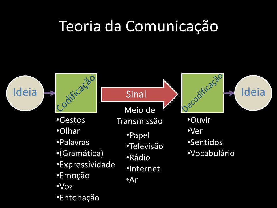 Teoria da Comunicação Ideia Ideia Codificação Sinal Decodificação