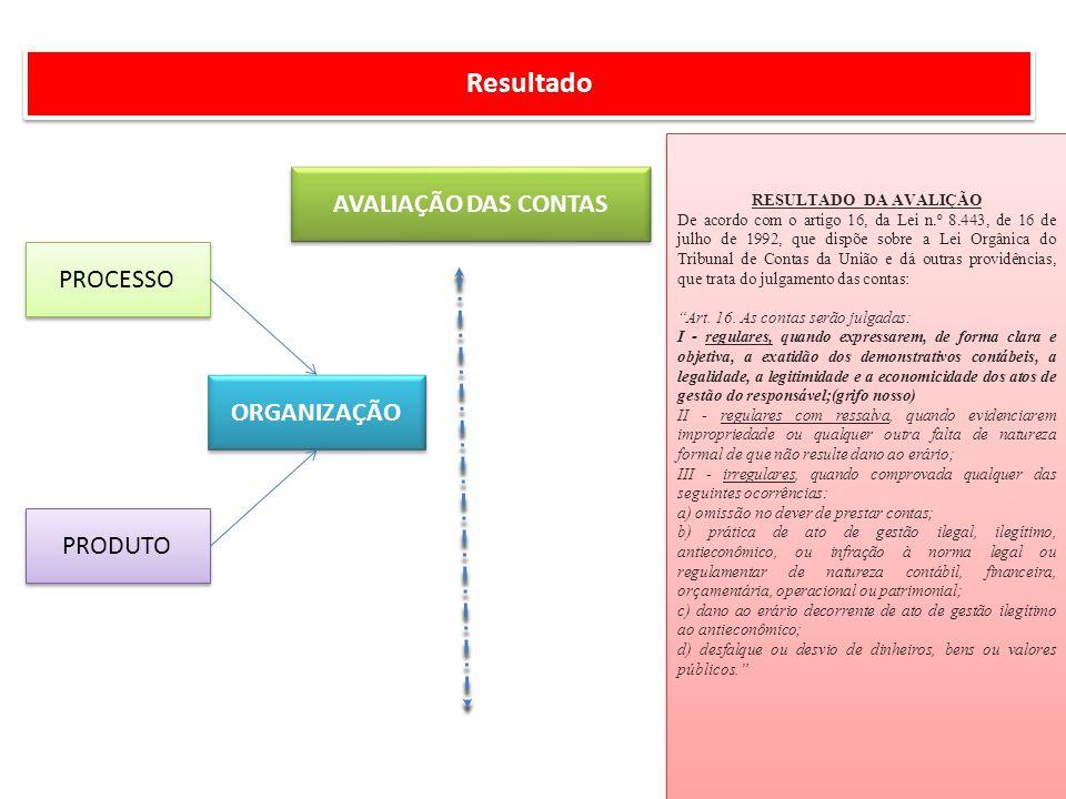 Resultado AVALIAÇÃO DAS CONTAS PROCESSO ORGANIZAÇÃO PRODUTO