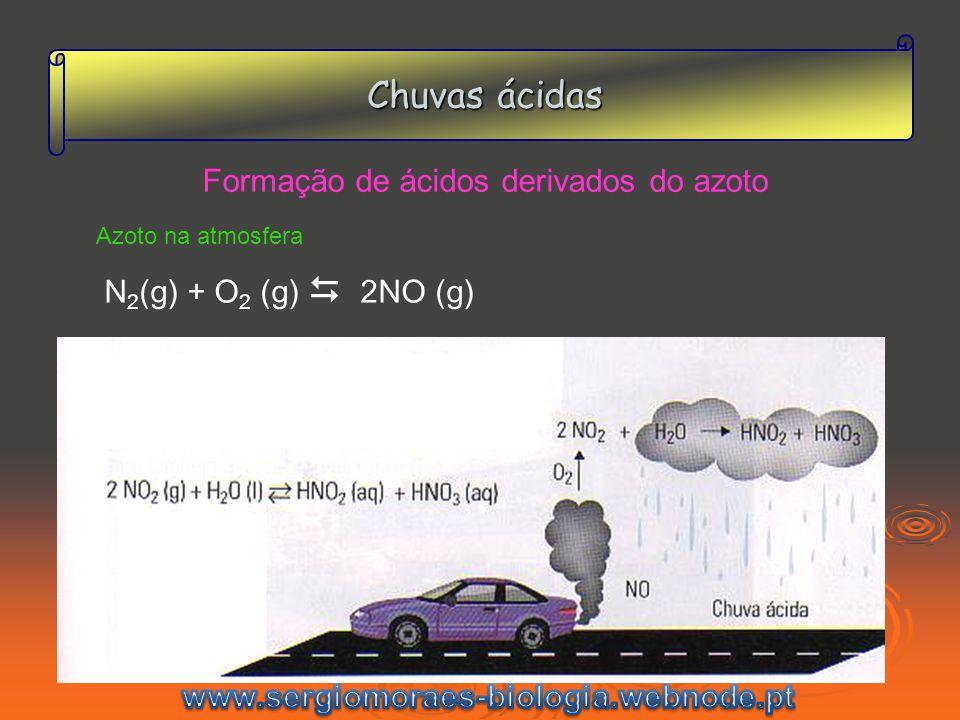 Chuvas ácidas Formação de ácidos derivados do azoto