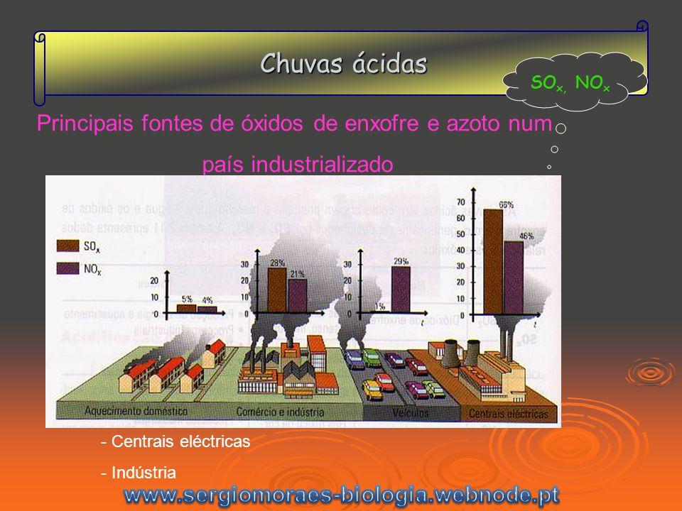 Principais fontes de óxidos de enxofre e azoto num