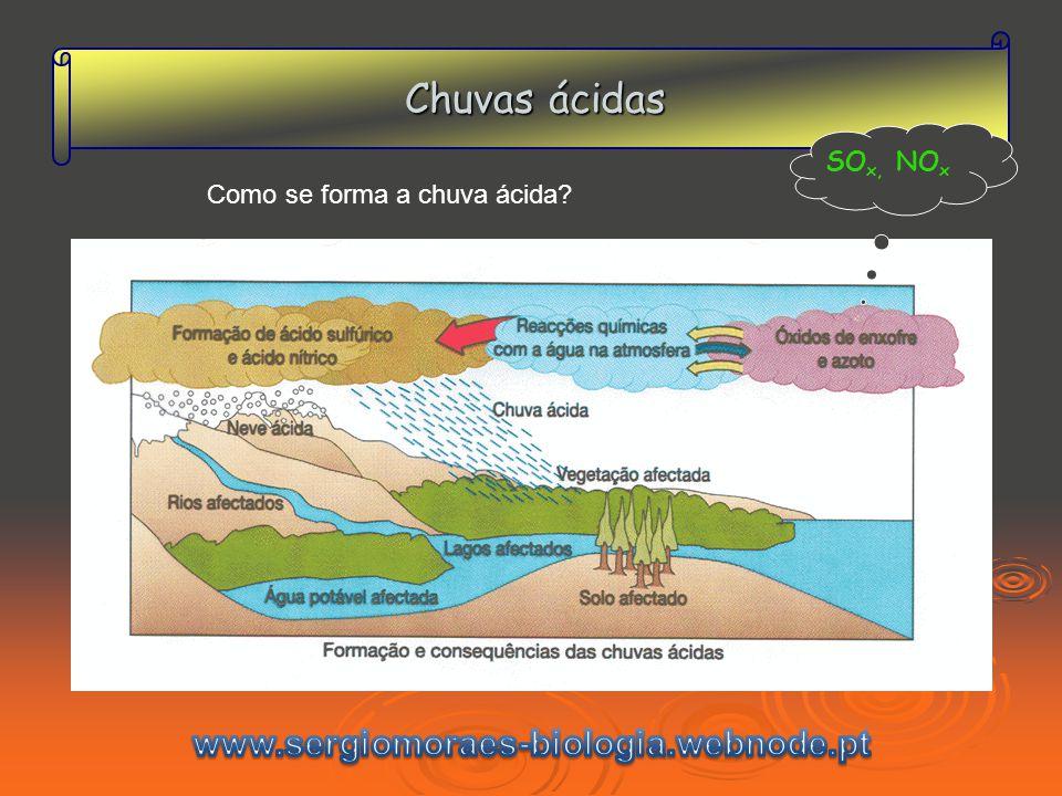 Chuvas ácidas www.sergiomoraes-biologia.webnode.pt SOx, NOx