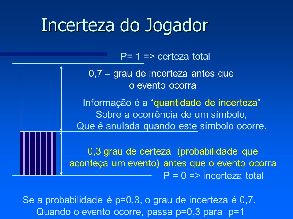Incerteza do Jogador P= 1 => certeza total