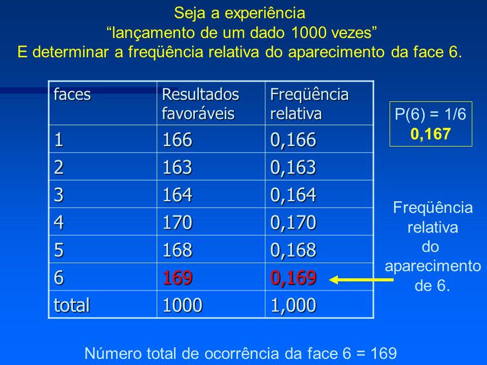 Seja a experiência lançamento de um dado 1000 vezes E determinar a freqüência relativa do aparecimento da face 6.