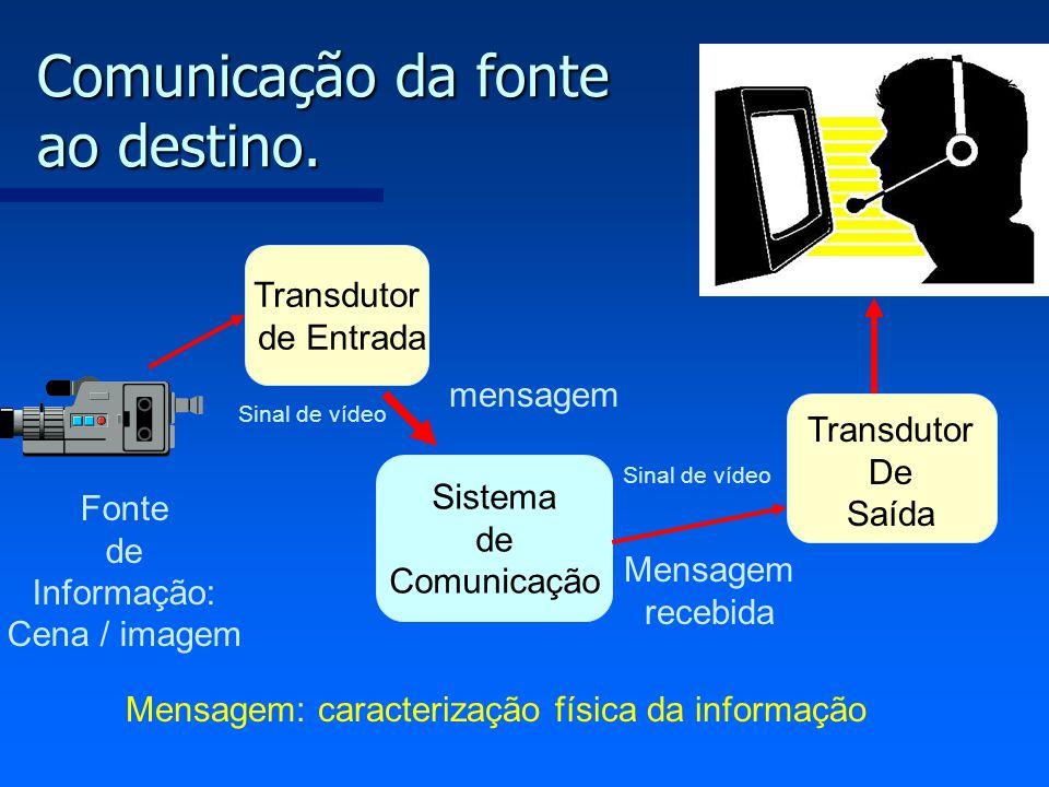 Comunicação da fonte ao destino.