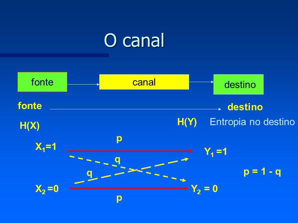 O canal fonte canal destino fonte destino H(Y) Entropia no destino