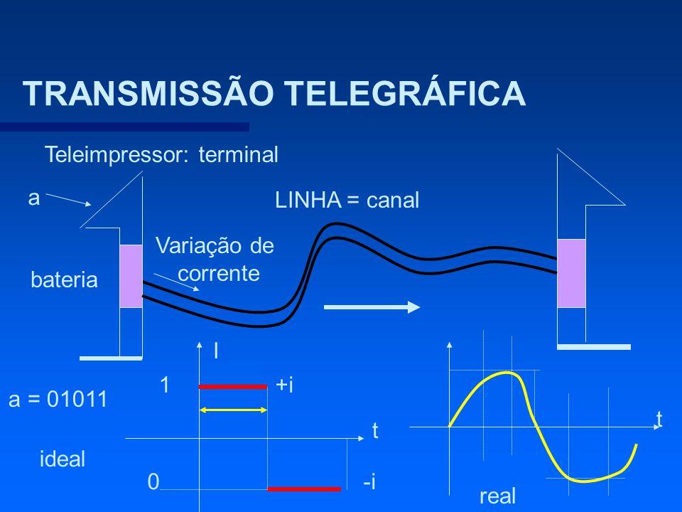 TRANSMISSÃO TELEGRÁFICA
