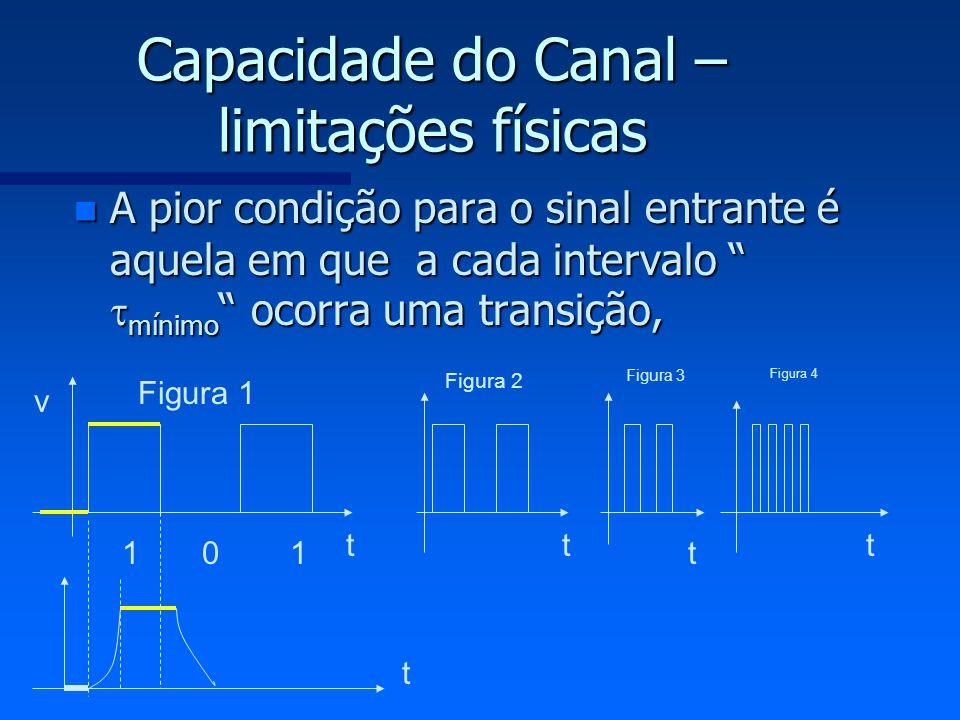 Capacidade do Canal – limitações físicas