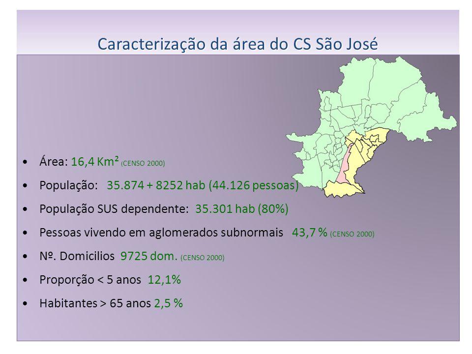 Caracterização da área do CS São José
