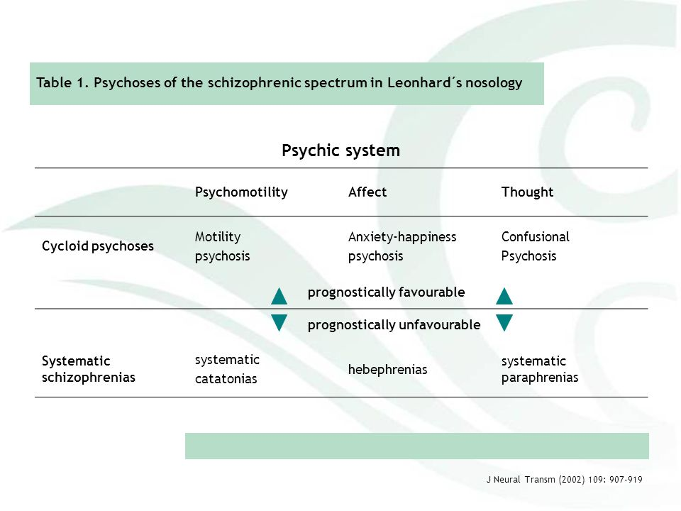 Table 1. Psychoses of the schizophrenic spectrum in Leonhard´s nosology